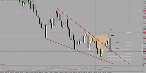 cypher pattern in forex gbpusd h1 cypher pattern in forex eurusd d1 h4