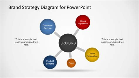 branding strategy template brand strategy diagram template for powerpoint slidemodel