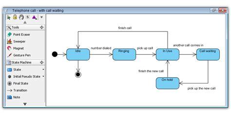 draw state machine diagram how to draw a state machine diagram
