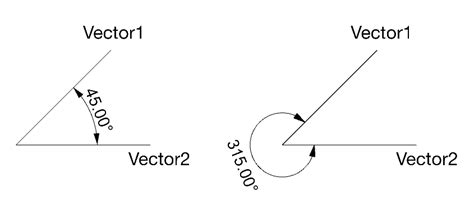 finding the angle between two vectors the best vector 2017