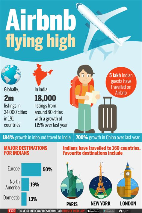 airbnb india infographic indians spurring airbnb growth times of india