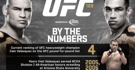 by the numbers ufc 202 ufc news ufc 188 by the numbers infographic ufc 174 news