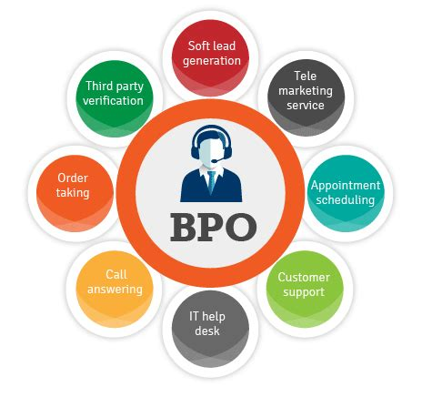 Mba Outsourcing by Business Process Outsourcing Bpo Services Company