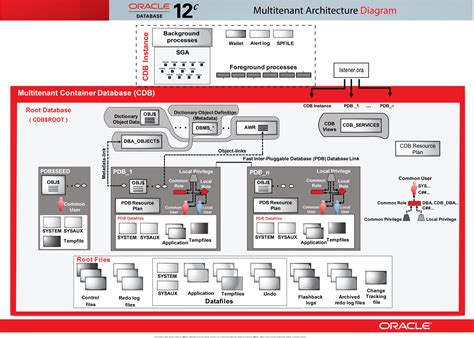 Search Oracle Oracle Database 12c Interactive Reference