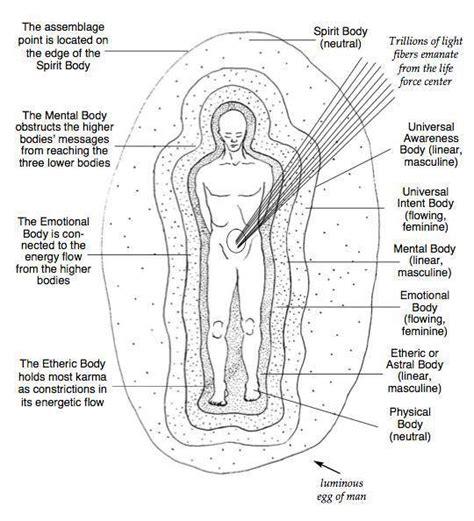 healing pyramid energy pdf the seven bodies healing energy tools