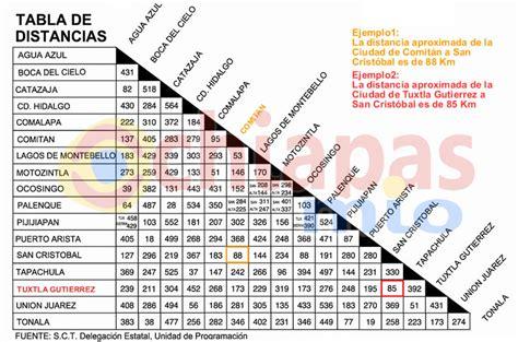 tabla de distancias mexico como llegar centla mapas carreteras y distancias tabasco