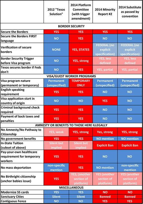 Discussion Senate Floor Immigration - 2014 state republican convention recap texasgopvote
