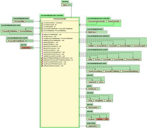 uml design tutorial java 1 4 uml summary