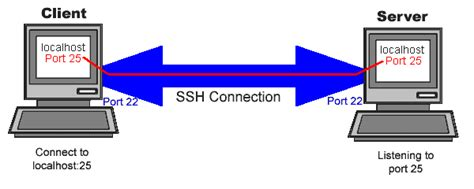 tutorial xl ssh 2015 how to change ssh port of your server tutorial zone