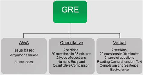 sections of gre gmat gre sat ielts toefl what is gre