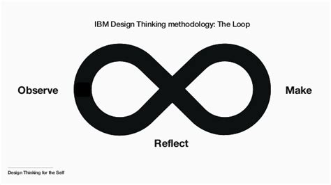 design thinking loop design thinking for the self