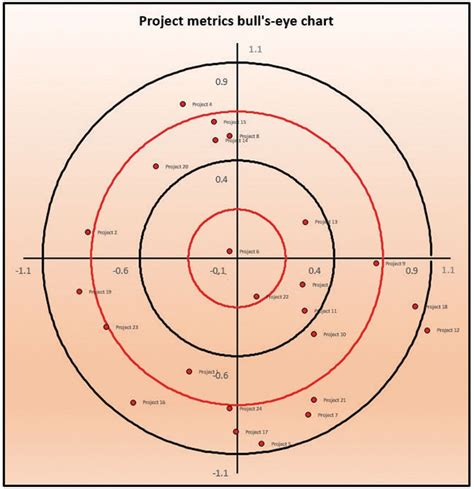 bullseye chart template excel how to make an excel lent bull s eye chart