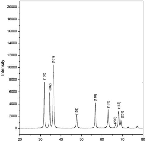 xrd pattern of zno powder preparation characterization and electrical study of