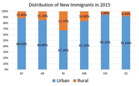 pattern of jobs in urban areas rural areas and small cities across canada eager to
