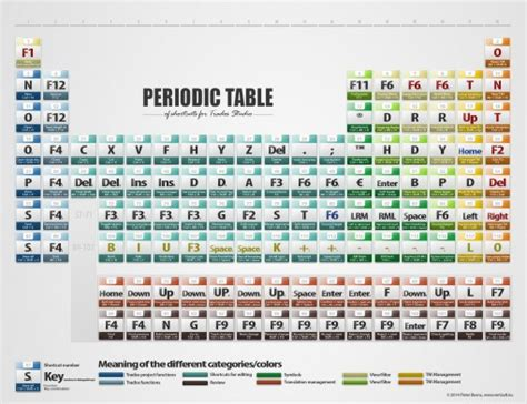 Me Periodic Table by Show And Tell Trados Shortcuts Periodic Table Sprachrausch