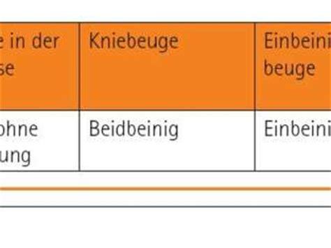 Funktionell Oder Funktional by Fitness Funktionelles Als Krafttraining