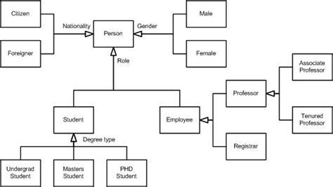 conceptual data model visio conceptual model diagram