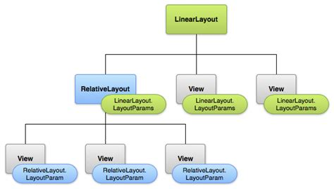 layout hierarchy layouts android developers