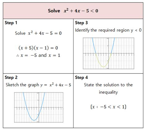 Quadratic Inequalities Worksheet With Answers by Resourceaholic New Gcse Inequalities