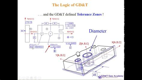 youtube design for manufacturing asme y14 5 2009 gd t video tutorial design manufacturing