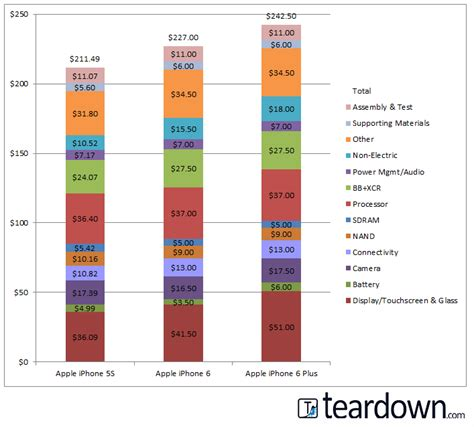 how much does an iphone 5s cost apple iphone 6 and iphone 6 plus teardown
