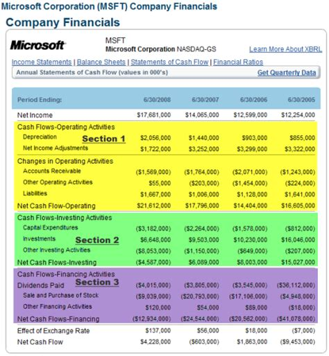 Sections Of An Income Statement by Understanding The Financial Statements Learning Markets