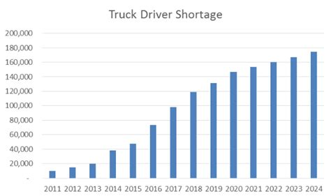 truck driver questions and answers