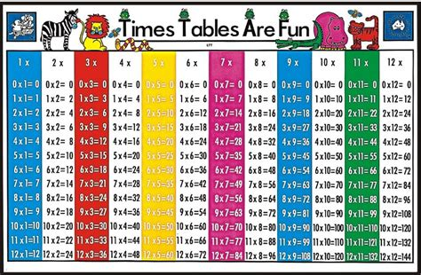 printable multiplication tables uk times table 1 12 printable shelter