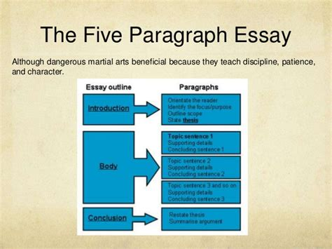 Five Paragraph Essay Length by Thesis Statements Expanded Version