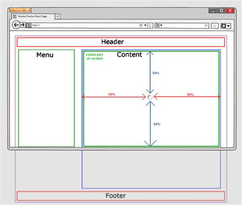 css tutorial div positioning css how to center image in the specific div according to