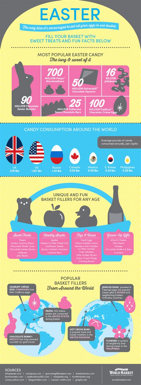 facts about easter fun facts about easter candy treats discover