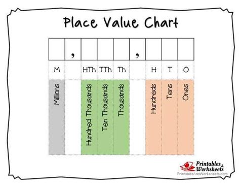 place value common worksheets 187 place value chart printable free