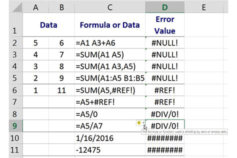 Spreadsheet Errors by Null Ref Div 0 And Errors In Excel