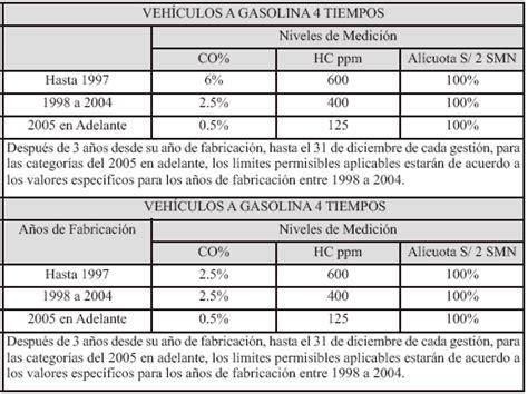 valores limite para deduccion de impuesto a la renta 2015 sri ecuador impuesto municipal a la contaminaci 243 n vehicular imcv