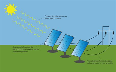 a simple diagram of solar power system a free engine