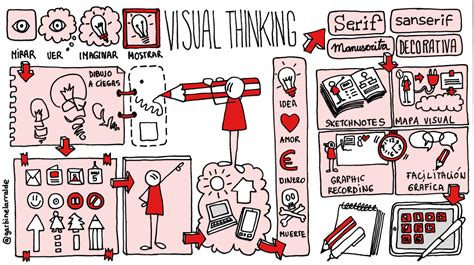art design visual thinking scolartic blog