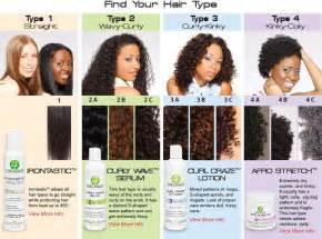 what type of hair do you use for crochet braids 25 best ideas about hair type chart on pinterest
