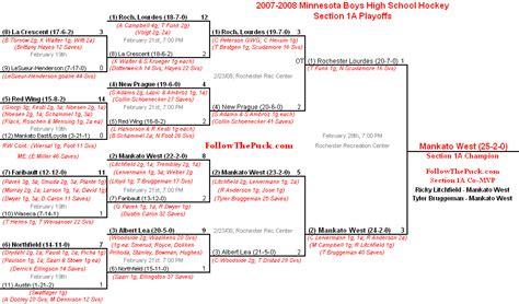 section 1a followthepuck com boys aa section 1a playoff bracket
