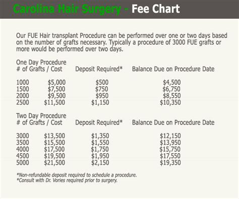30000 hair graft cost fue hair transplant costs in charlotte nc and charleston