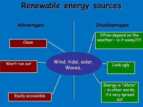Distance Mba In Renewable Energy Management In India by Energy Resources Ppt
