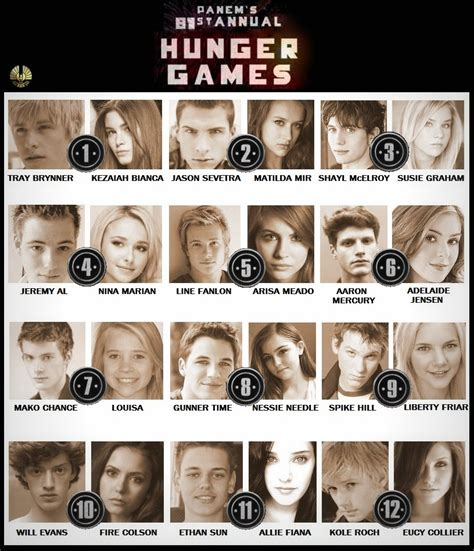 image hg81 tributes jpg the hunger games wiki