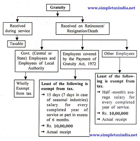 tax sections in india income tax treatment exemption on gratuity simple tax india