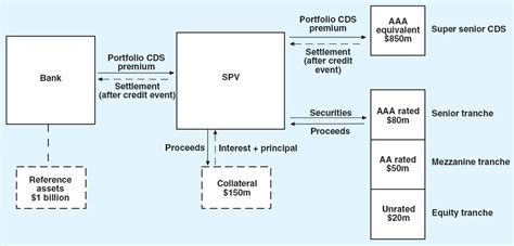 cdo structure diagram credit risk transfer markets an australian perspective
