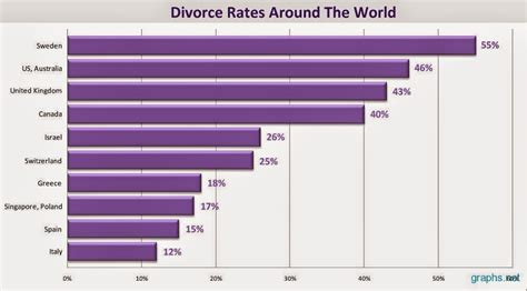 Countries With Highest Divorce Rates | top 10 countries with highest divorce rate in 2014 autos