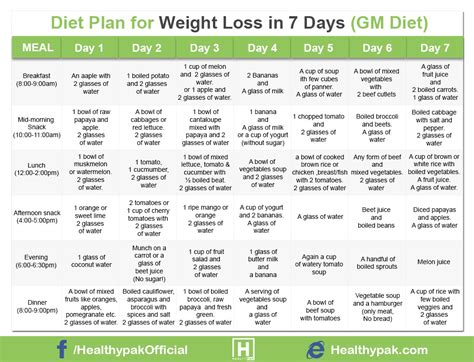 weight loss 7 day plan diet plan for weight loss in 7 days in urdu gm diet