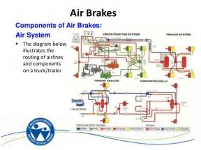 Truck Air Brake Systems Diagrams Ontap Air Brakes