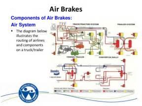 Truck Air Brake System Diagram Ontap Air Brakes
