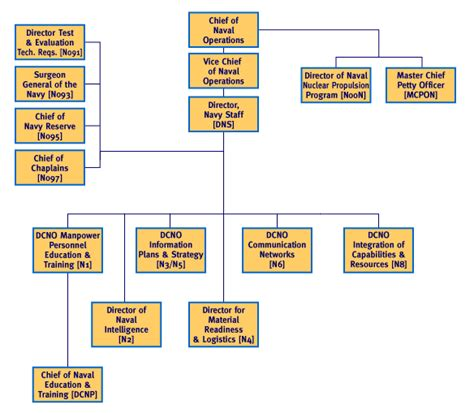 navy organization chart supply description us navy office of chief naval operations org