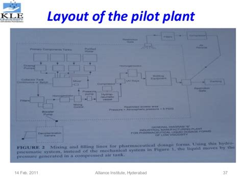 layout design of pharma company pilot plant scale up techniques used in pharmaceutical