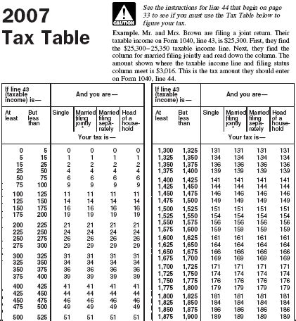 irs sales tax table income tax table gallery